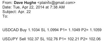 FX trading signals Apr22