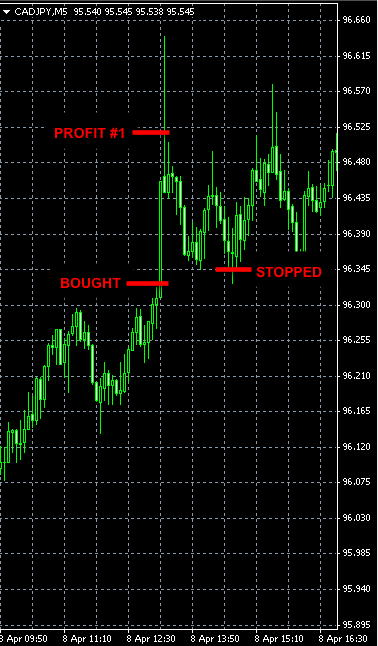BEST FOREX SIGNAL CADJPY APR8