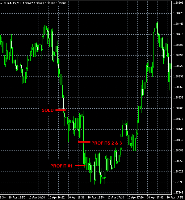 BEST FOREX SIGNAL EURAUD APR10