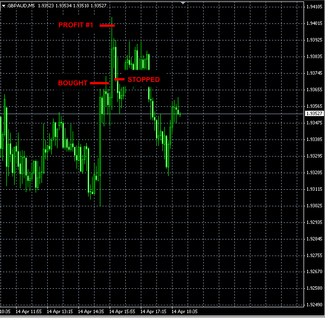 BEST FOREX SIGNAL GBPAUD APR14