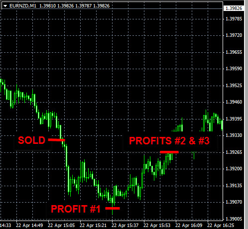 Forex charts best