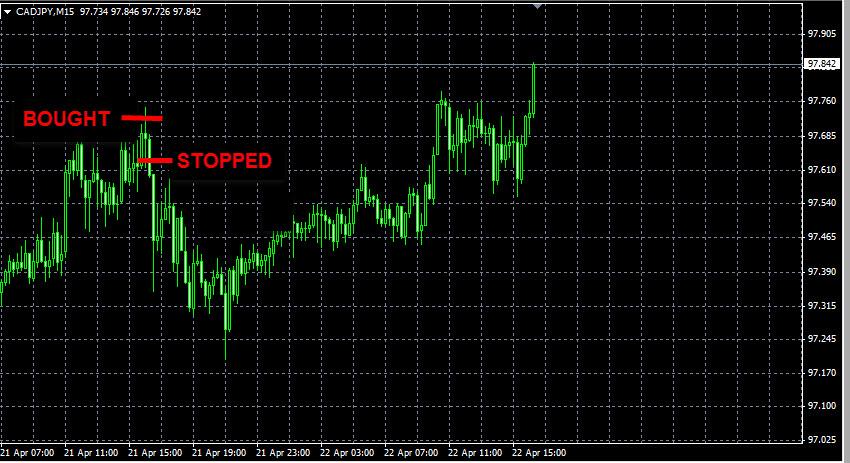 Forex Signal CADJPY apr21