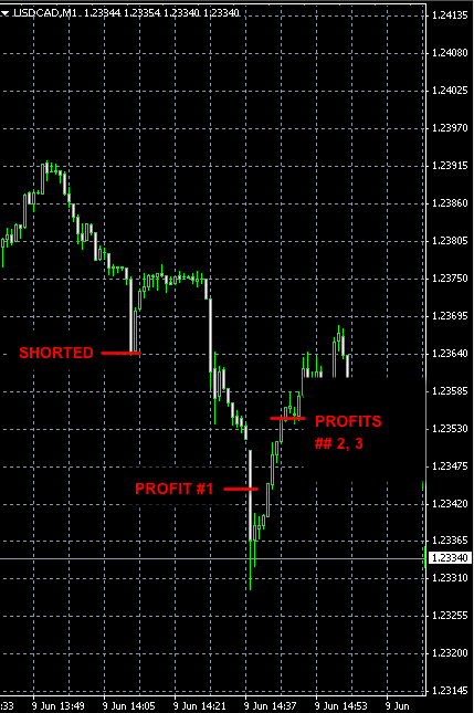 BEST-FOREX-SIGNALS-USDCAD-JUN9