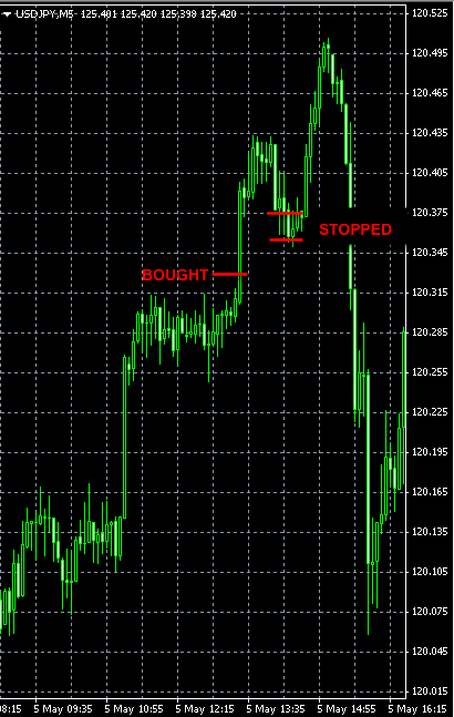FOREX SIGNAL USDJPY MAY5