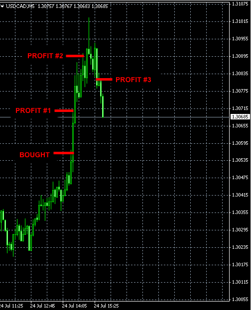 BEST-FOREX-SIGNALS-USDCAD-JUL24