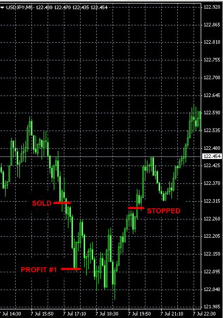best-forex-signals-USDJPY-jul7