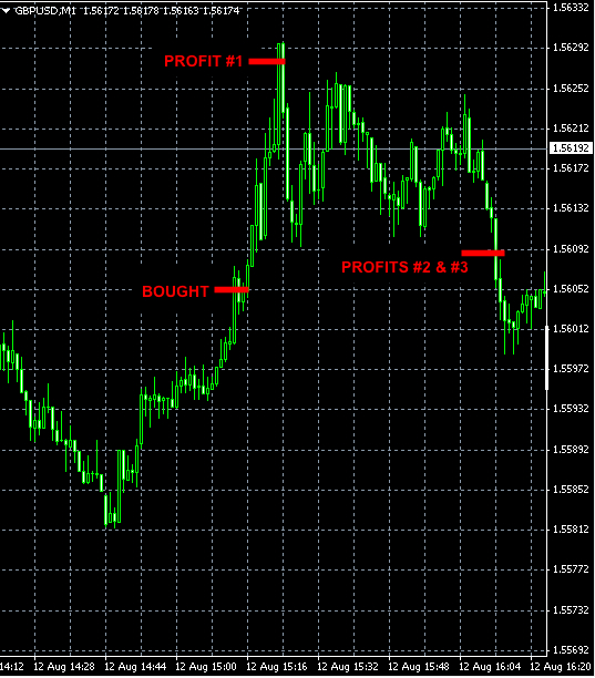 best-forex-signals-GBPUSD-jul12