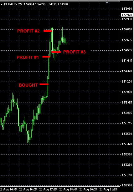 best-forex-signals-euraud-aug21