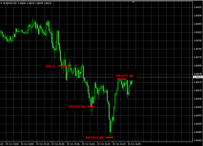 Best forex signals performance