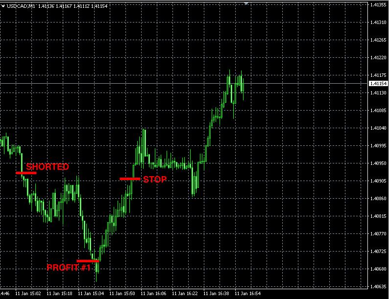 best forex signals usdcad