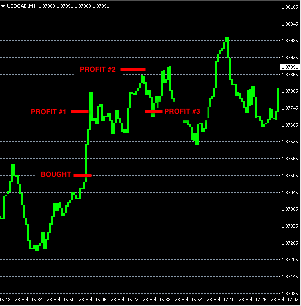Best forex signals: USDCAD Feb23