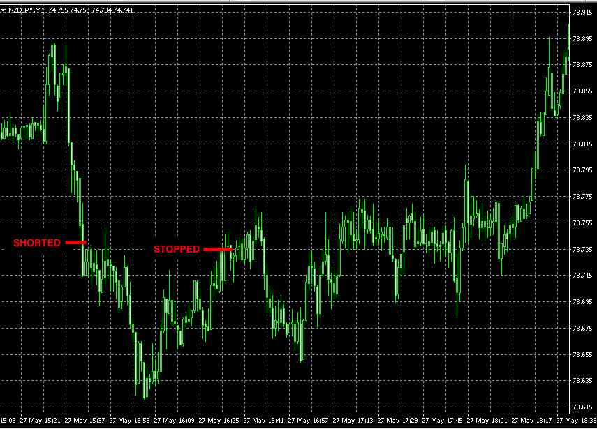 forex signals nzdjpy may27