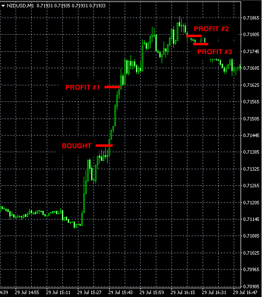 BEST FOREX SIGNALS NZDUSD JUL29