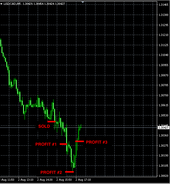 best forex signals USDCAD aug2