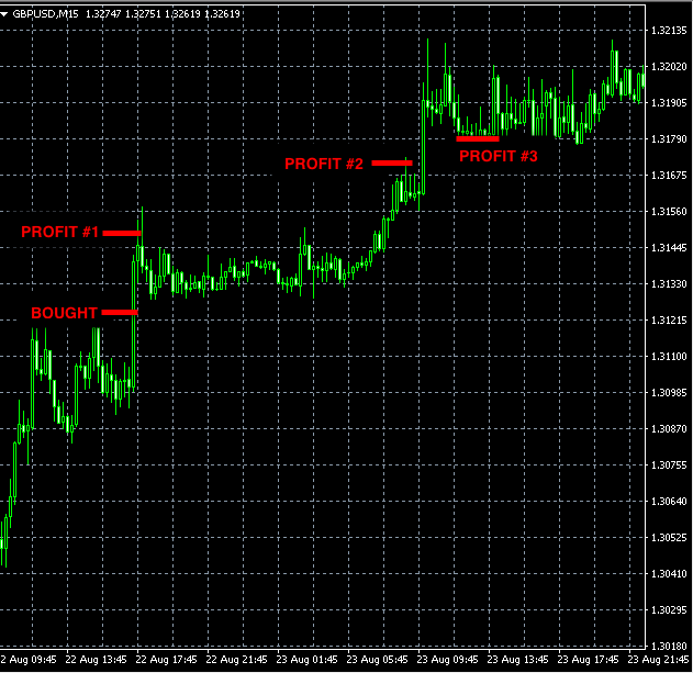 best-forex-signals-gbpusd-aug22