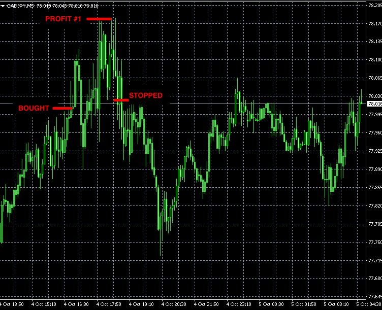 best-forex-signals-cadjpy-oct4