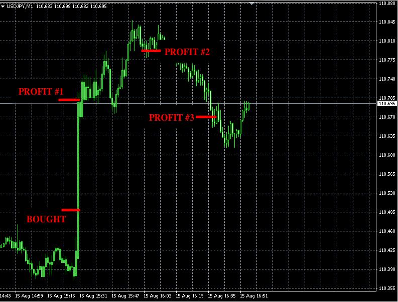 best forex signals aug15