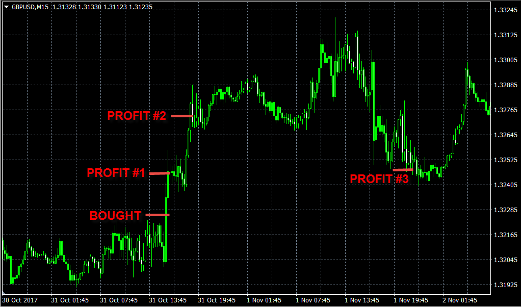 best forex signals oct31