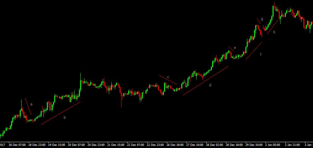 Market rhythm
